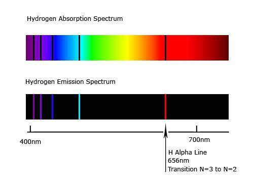 Hydrogen Absorption and Emission Spectrums