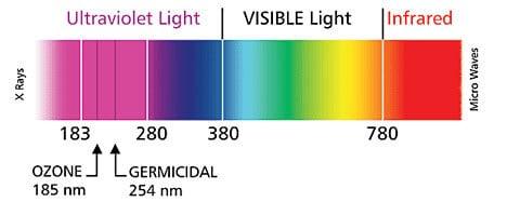 ultraviolet-light